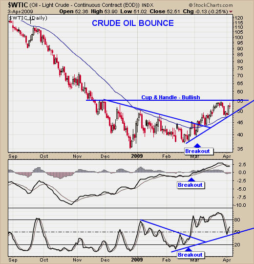 How To Trade Oil