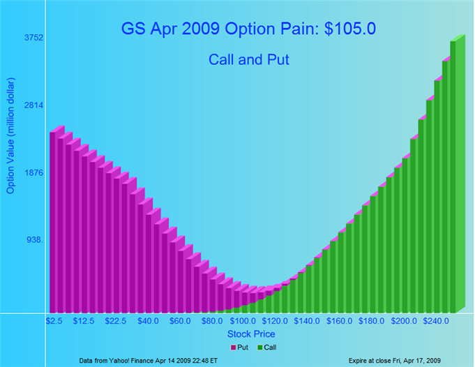 Stock options max pain