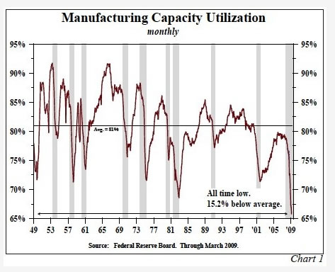 Manufacturing Capacity Utilization - Monthly