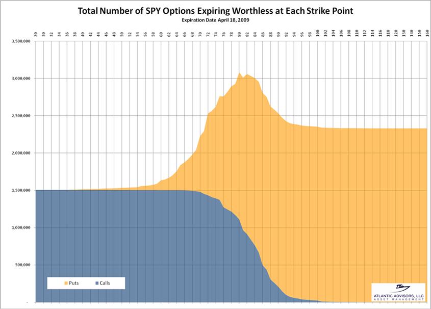 Percentage stock options expire worthless