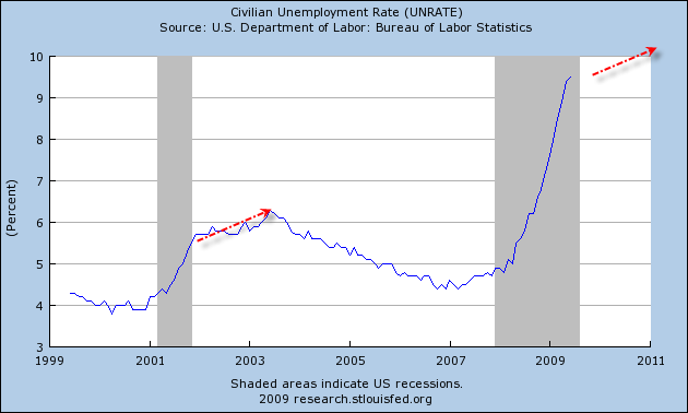 Unemployment Will Rise Until 2011 Or Beyond Moreover Take A Look At The First Chart Again Odds Of Double Dip Recession Similar To 1980 1982 Are