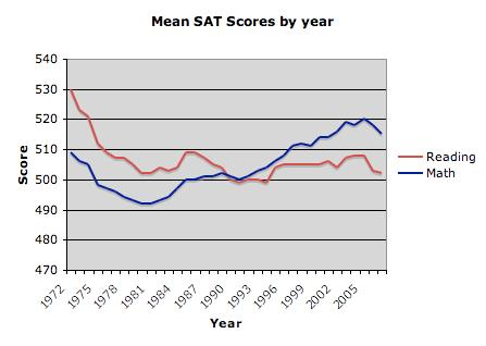 http://upload.wikimedia.org/wikipedia/en/8/81/Mean_SAT_Score_by_year.png
