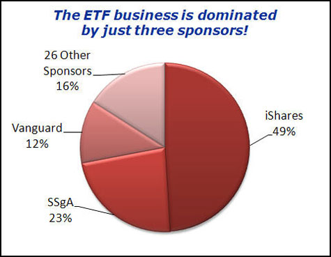 The ETF business is dominated by just three sponsors!