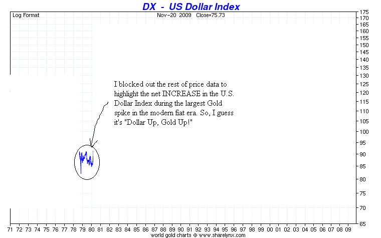 U S  Dollar is Going Up, Get Out of Gold! :: The Market