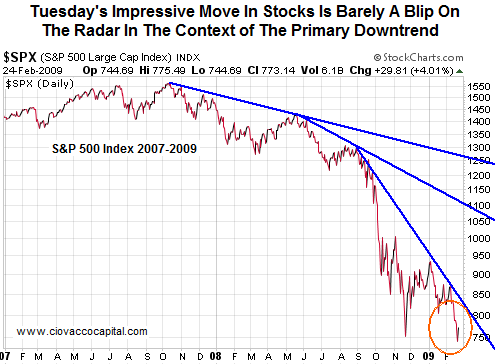 S&P 500 90% Down Days