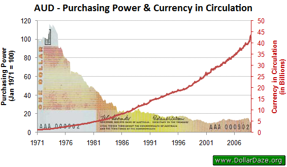 Purchasing Power of the AUD and Amount in Circulation