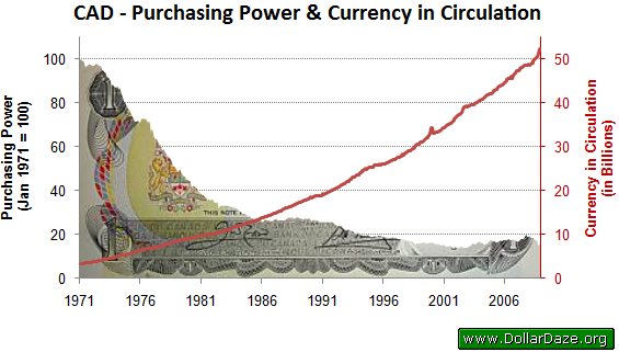 Purchasing Power of the CAD and Amount in Circulation