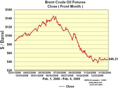 Crude Oil WTI/ Brent Premium Inversion :: The Market Oracle ::