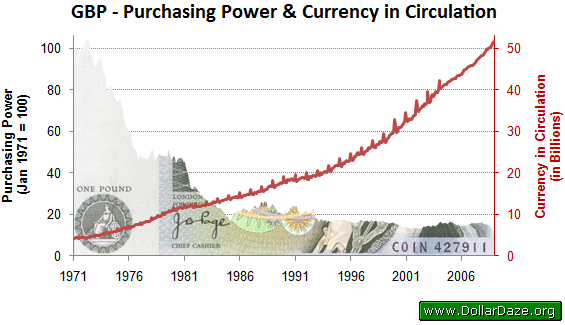 Purchasing Power of the GBP and Amount in Circulation