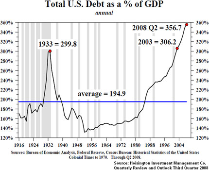 Total U.S. Debt as a % of GDP