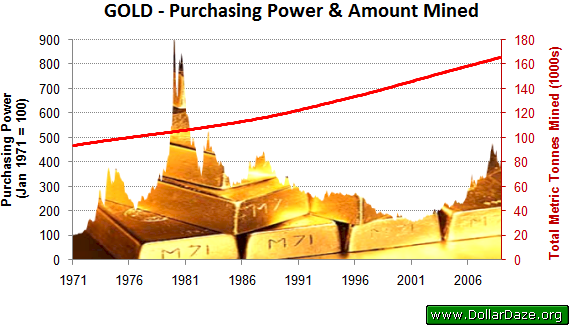 Purchasing Power of Gold and Total Amount Mined