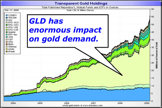 GLD has enormous impact on gold demand.