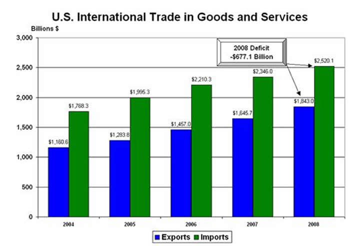 Graph of International Trade Balances