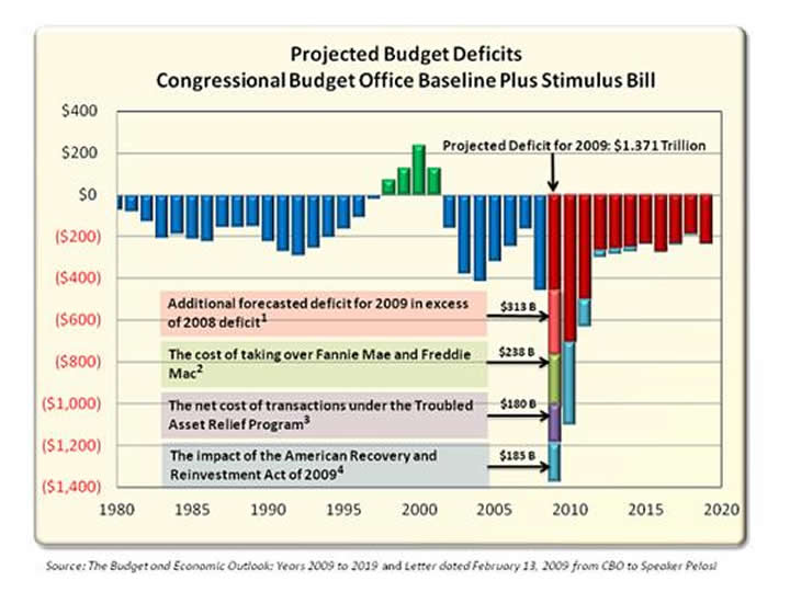 Projected Budget Deficit - Congressional Budget Office Baseline Plus Stimulus Bill