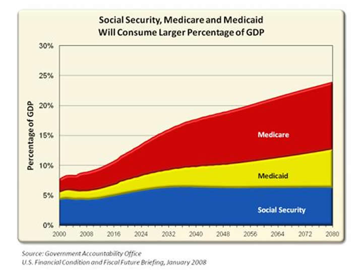 Social Security, Medicare and Medicaid Will Consume Larger Percentage of GDP