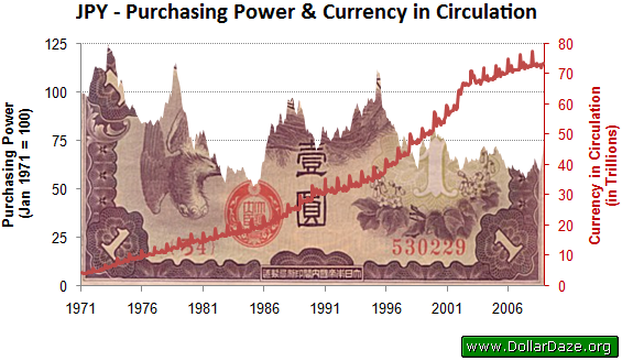 Purchasing Power of the JPY and Amount in Circulation