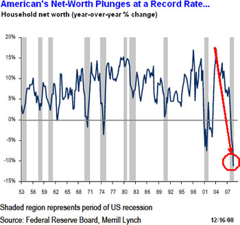 American's Net-Worth Plunges at a Record Rate ...