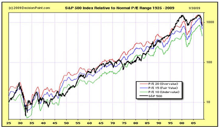 S&P 500 Index Relative to Normal P/E Rang