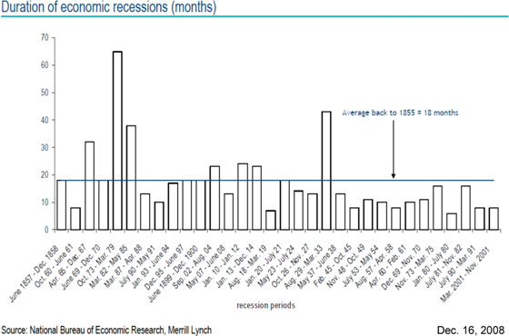 Duration of economic recessions