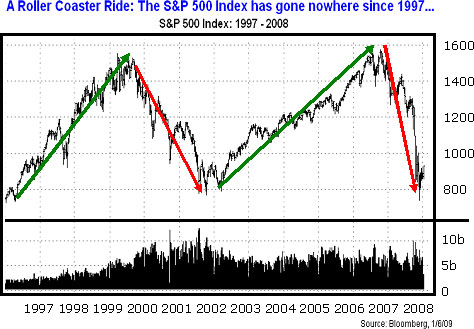 The S&P 500 Index has gone nowhere since 1997 ...