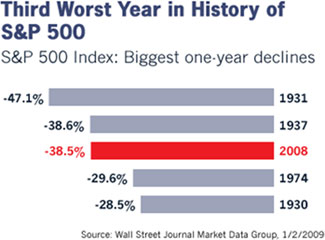 Third Worst Year in History of S&P 500