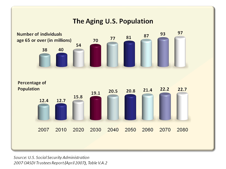 The Aging U.S. Population
