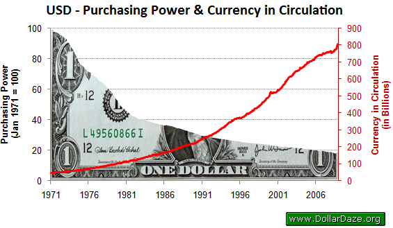 Purchasing Power of the USD and Amount in Circulation