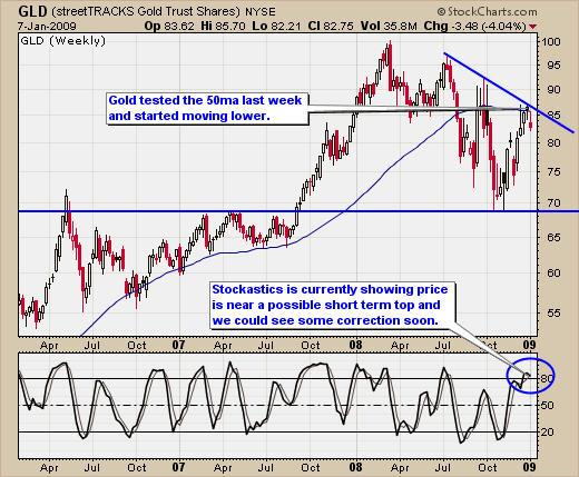 Weekly Gold Chart Trading