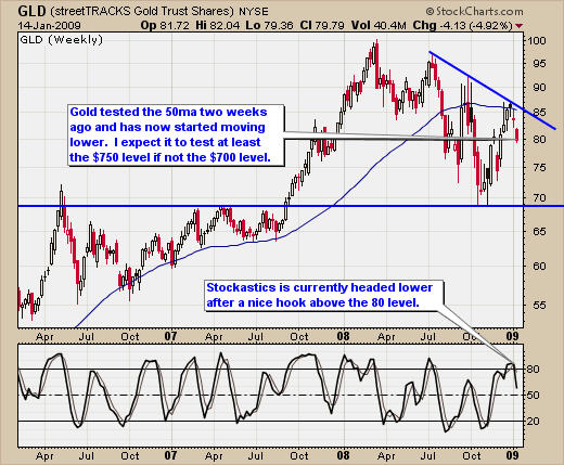 Gold Trading Analysis