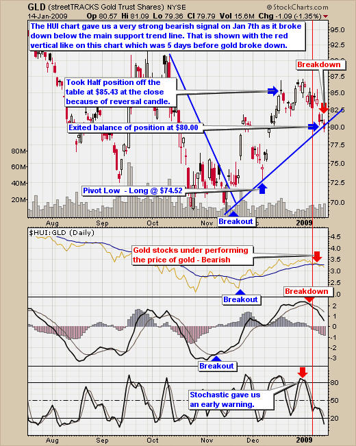 Gold GLD Trading Signals