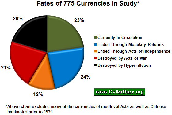 fate of currencies