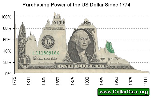 Purchasing Power of the US Dollar Since 1774