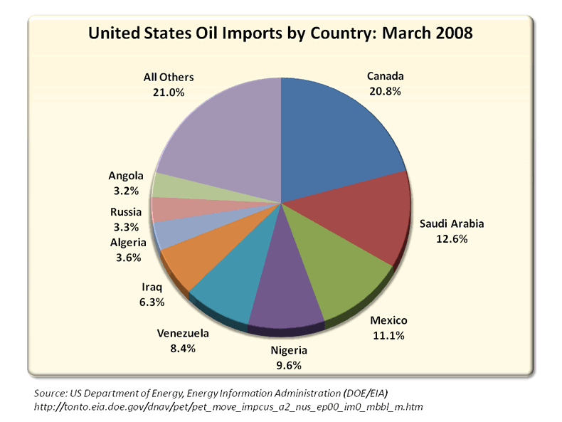 United States Oil Imports by Country: March 2008