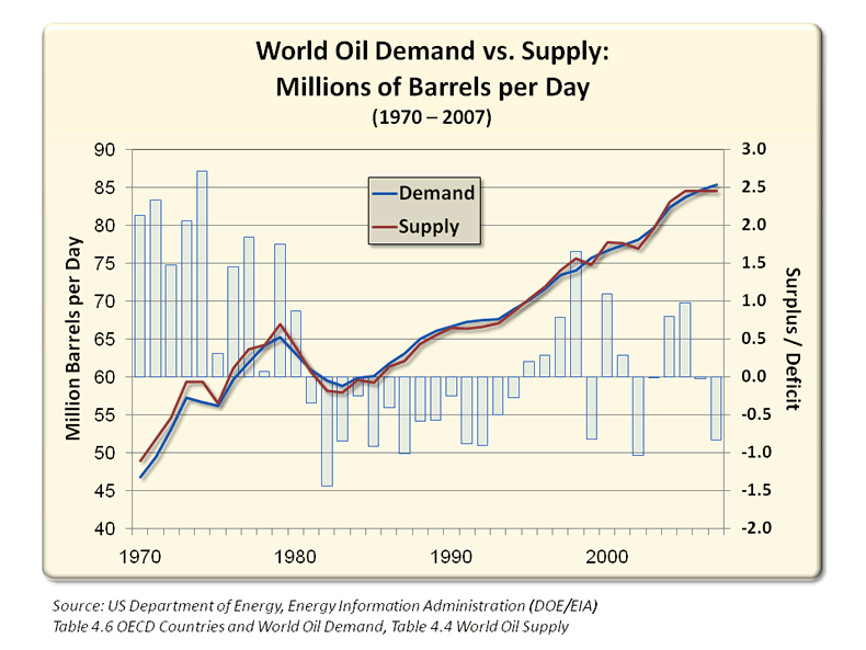 World Oil Demand vs. Supply (1970-2007)