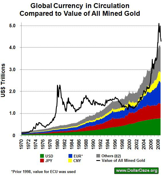 Global money supply and the value of gold the market oracle
