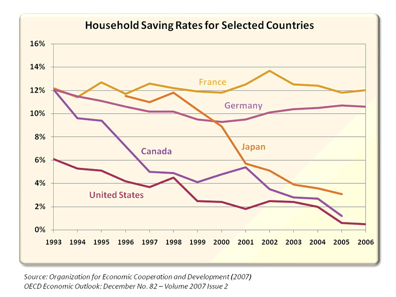 Household Saving Rates for Selected Countries