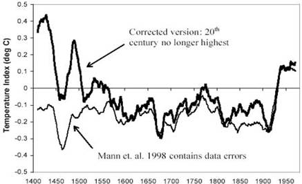 global warming hockey stick correction