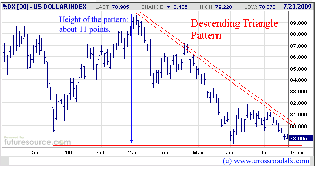 Dollar collapse starting next monday the market oracle