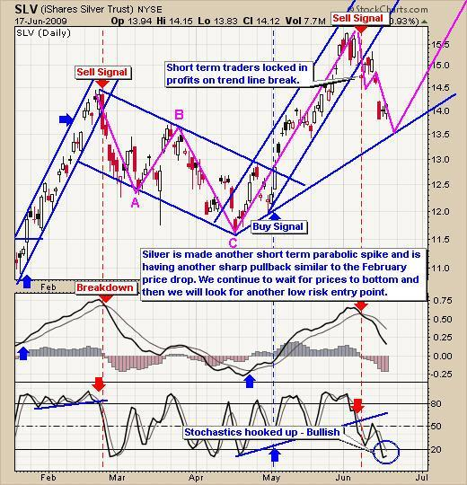Silver SLV Trading Chart