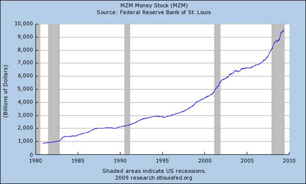 Graph: MZM Money Stock