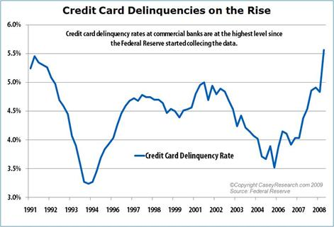 CreditCardDelinquenciesontheRise