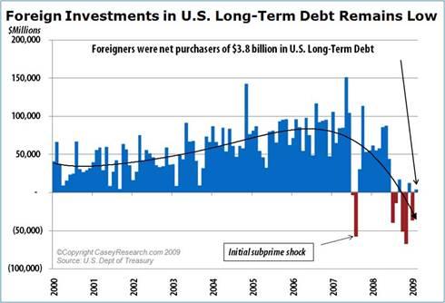 ForeignInvestmentsinUSLongTermDebtRemainsLow