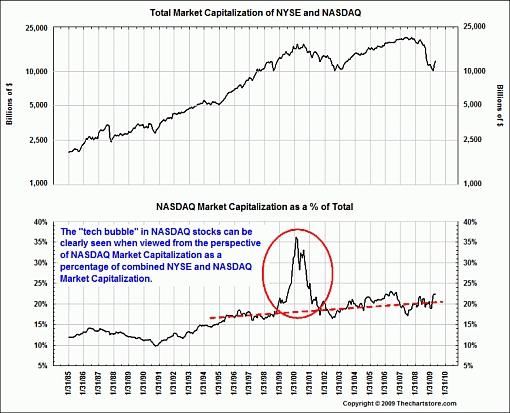 Global Stock Market Performance And P E Ratio Valuations