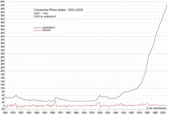 Chart of Consumer Price Index, 1800-2005