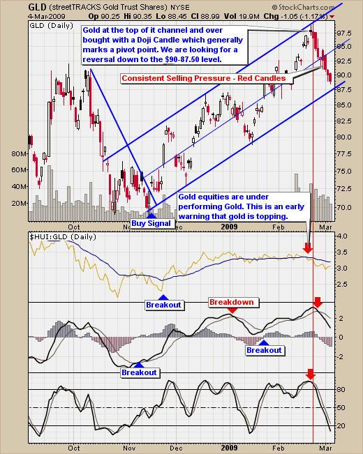 Spot Gold GLD Correction Signals