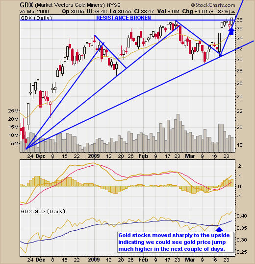 Best Gold Miner Stocks Signals