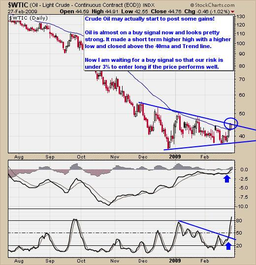 Us oil trading signals