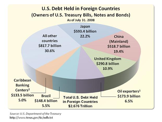 U.S. National Debt Held by Foreign Countries