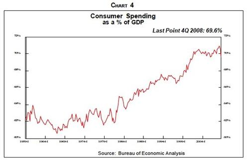 Consumer Spending as a % of GDP