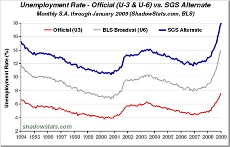 Chart of Unemployment Rate. U-3, U-6, SGS